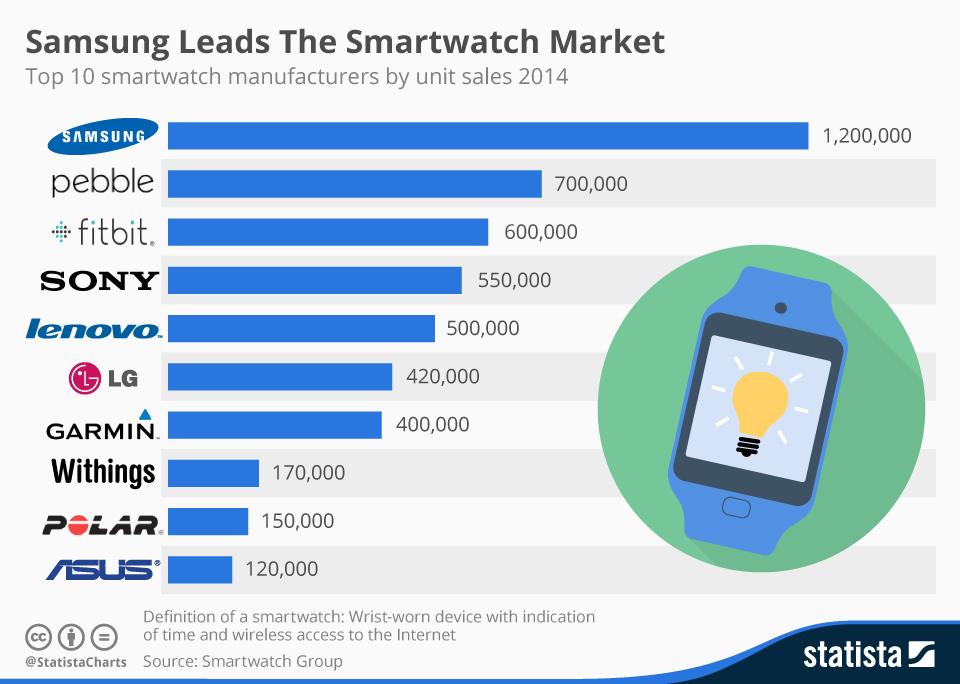 chartoftheday_3290_Samsung_Leads_The_Smartwatch_Market_n