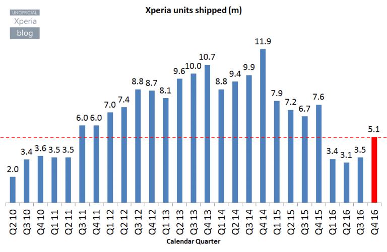 Xperia-units-shipped-768x501 (1)